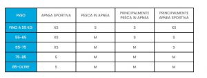 Tabelle pinna mantra